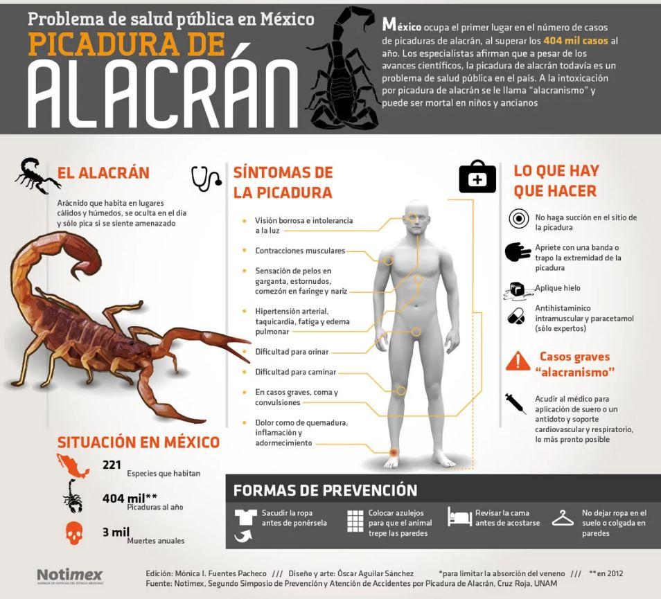 INFORMACION DE ALACRANES